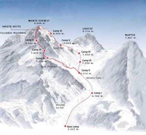 Ruta Everest