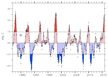 ENSO3.4-8Dec15-JAMSTEC