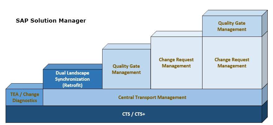 SAP Change Control Management - SAP ChaRM