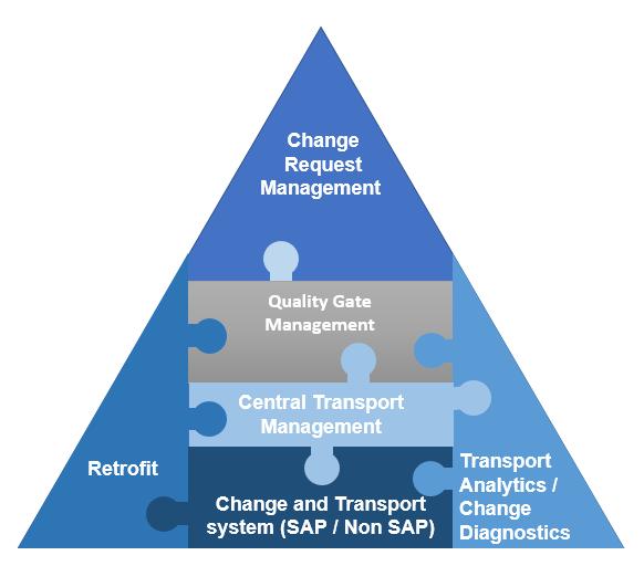 SAP Change Control Management