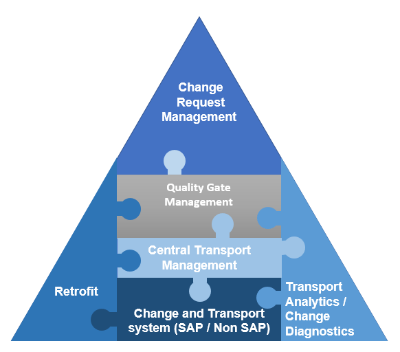 change control Based on recent guidance documents, the concept of change control and its management is interpreted in a much more global sense by today's regulatory expectations.