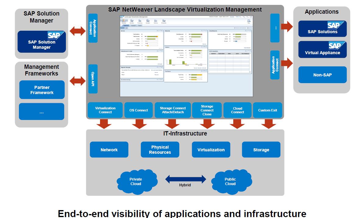 SAP LVM - SAP Landscape Virtualization Management