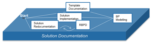 sap solution_documentation 2