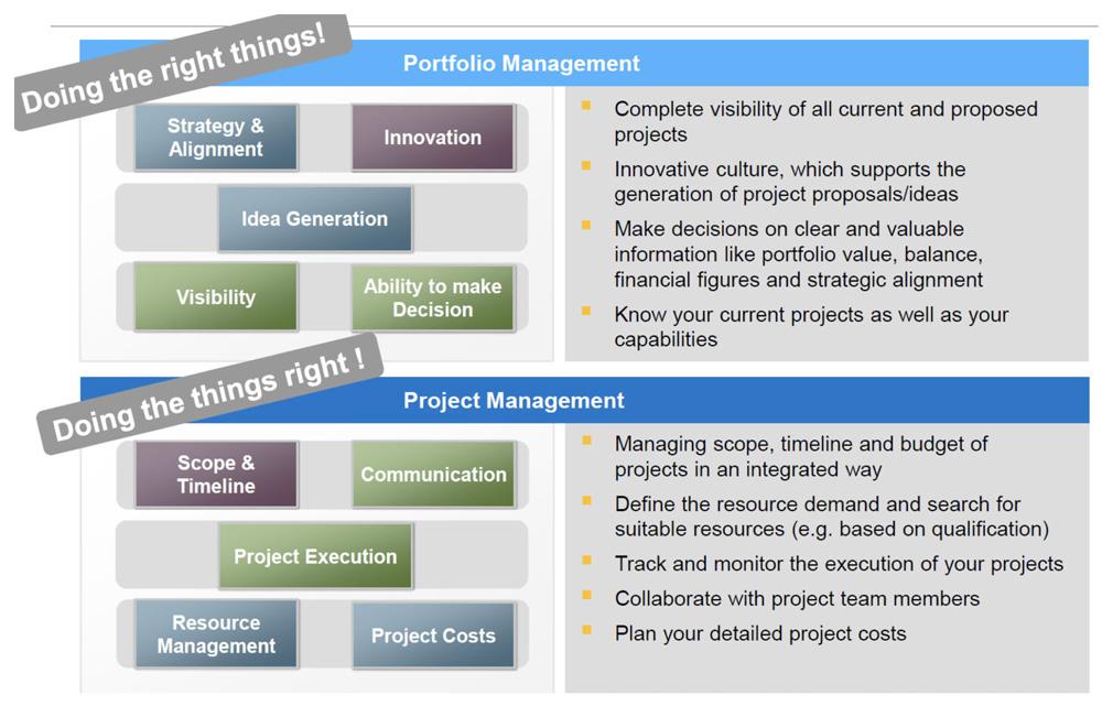 SAP ALM IT Portfolio to Project