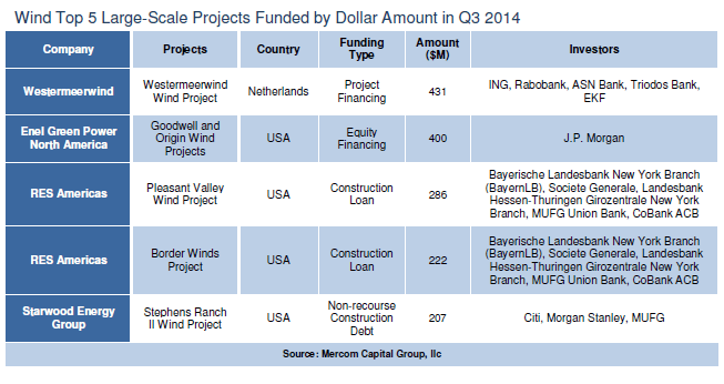 wind_top_5_large-scale_projects_funded_by_dollar_amount_q3_20142