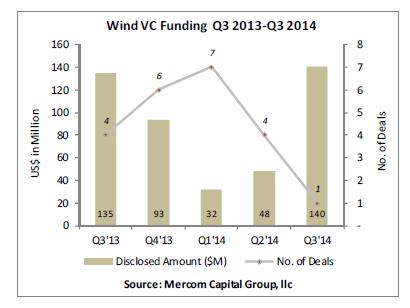 wind_vc_funding_q3_2013__q3_20141