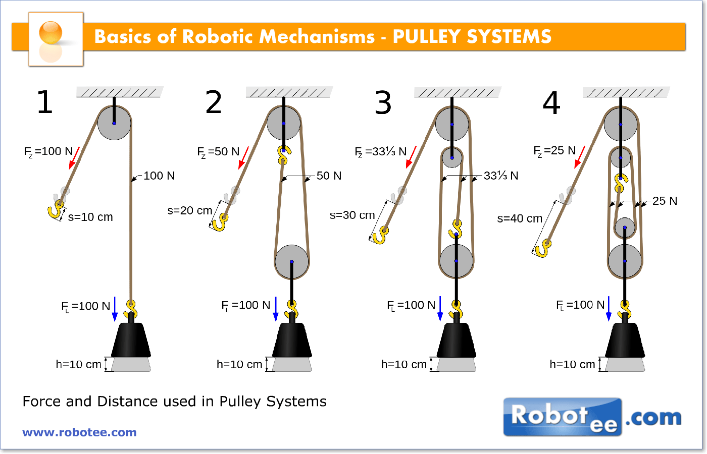 Basics Of Robotic Mechanisms Pulleysystems