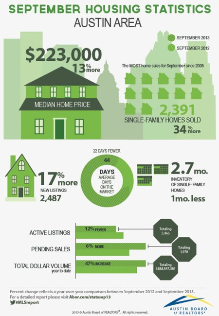 Austin Area Home Statistics - ABOR | September 2013