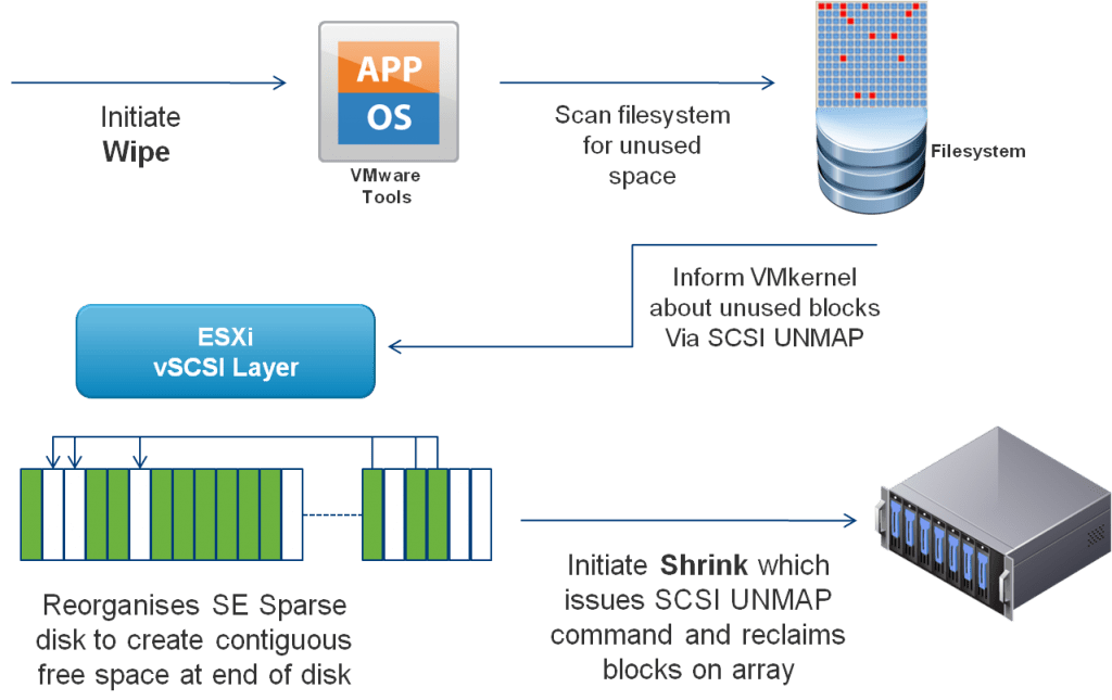 VSphere 51 Storage Enhancements By Cormac VMware IT