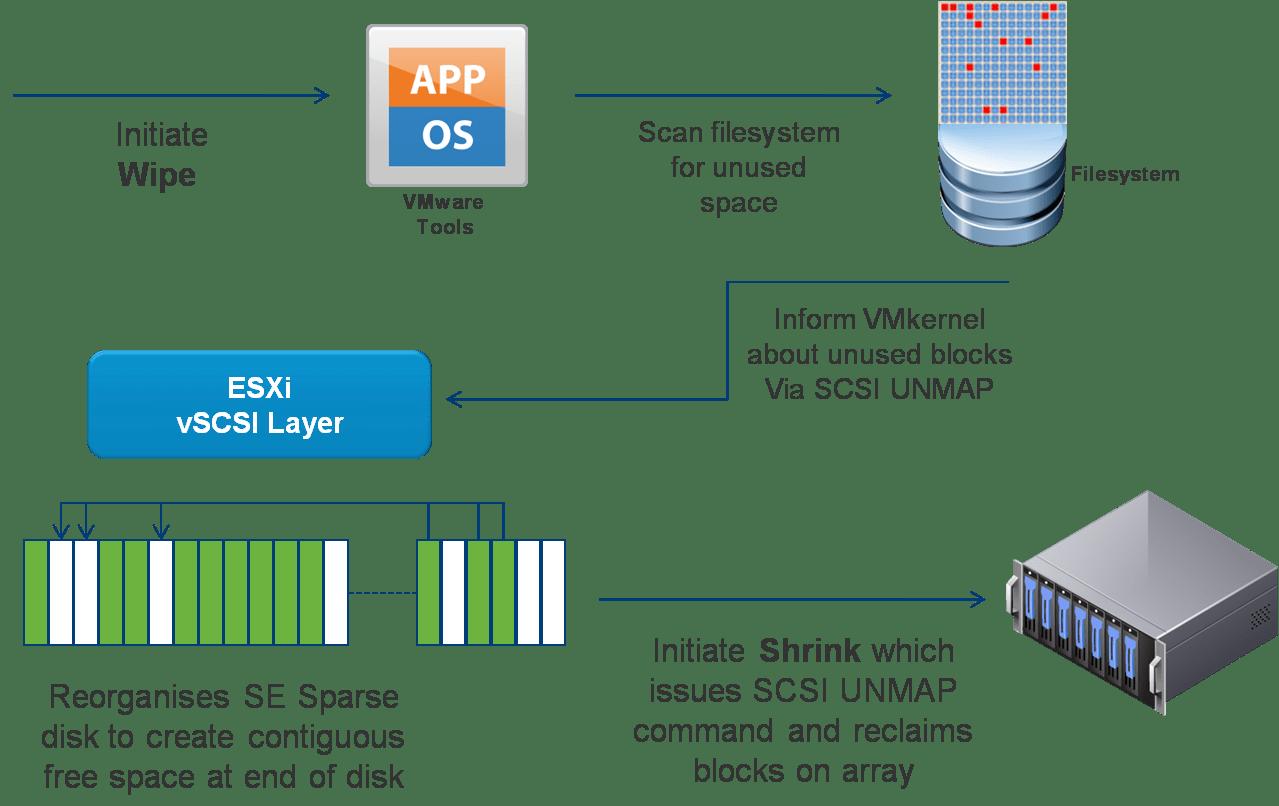 VSphere 51 Storage Enhancements Part 2 SE Sparse Disks