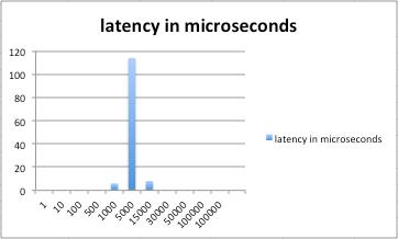 vscsistats - latency