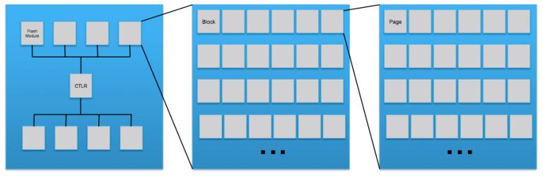 ssd-layout