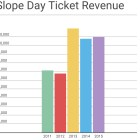 Average revenue from ticket sales for slope day has increased over the past five years.