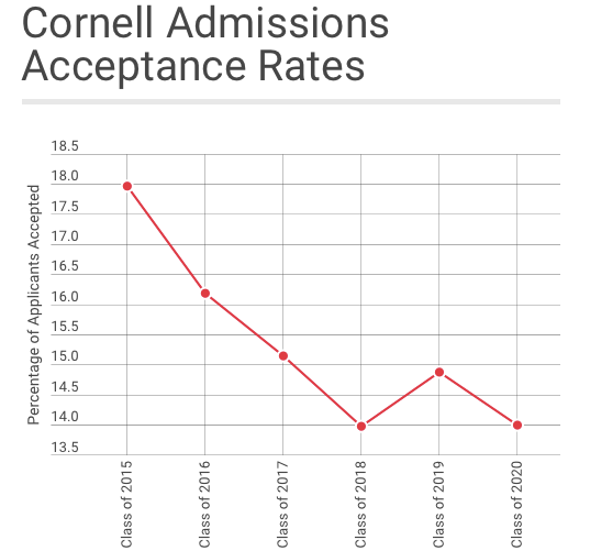 Cornell has accepted 14 percent of students who applied to enroll in the Class of 2020.