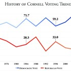Prof. Bensel's data shows the leftward drift of Cornellians in recent years.