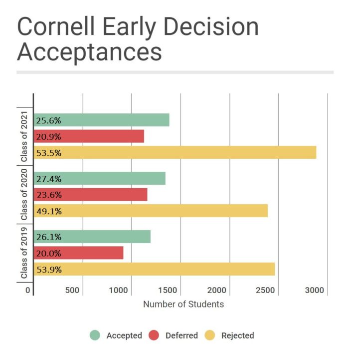 The early decision applicant pool for the Class of 2021 was the biggest in Cornell's history.