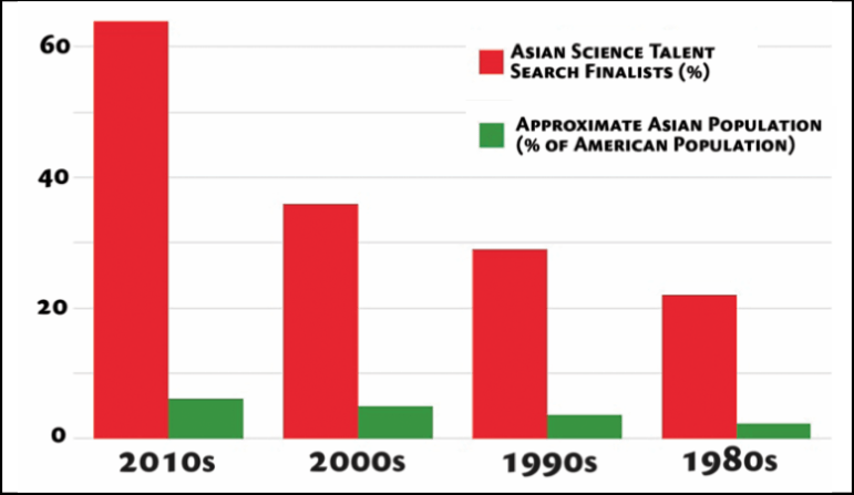 Asian representation in elite academic competitions has risen dramatically over the past three decades. Their representation at elite colleges has not.