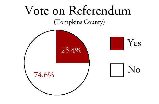 Tompkins County Constitutional Convention referendum results.