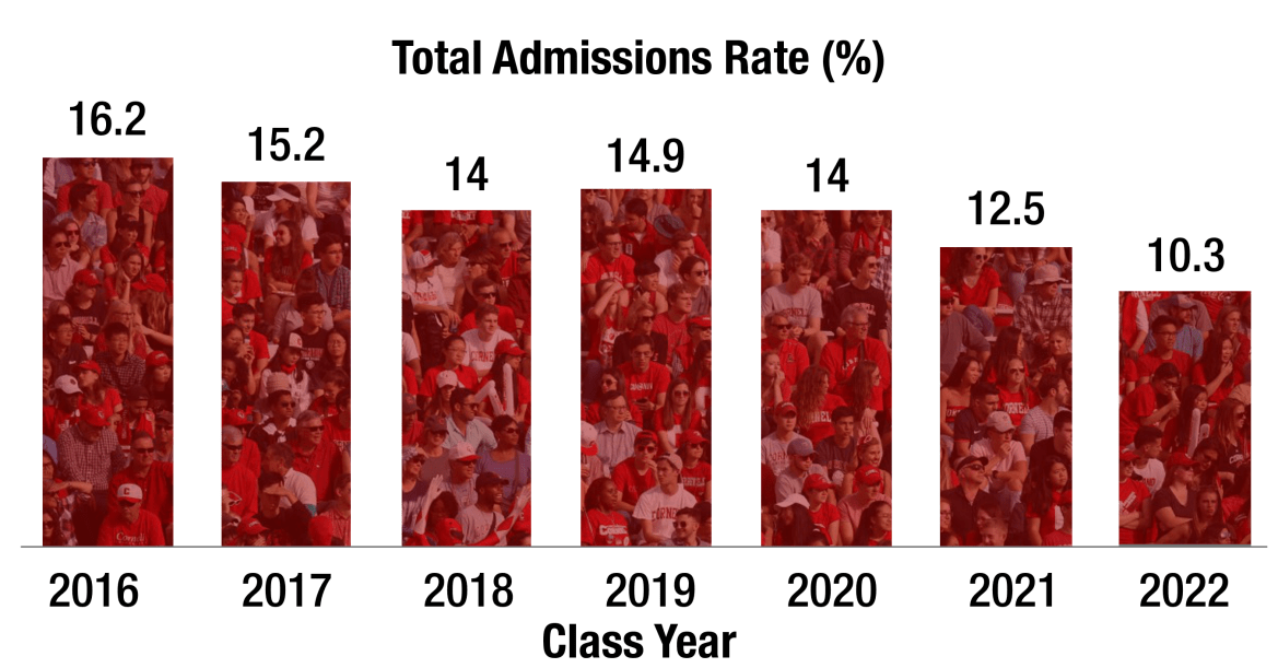 The admitted applicants in the Class of 2022 represent the University's lowest acceptance rate in history, at 10.3 percent.