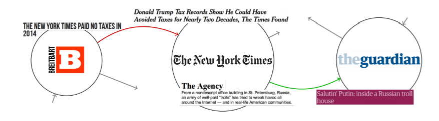 Across the aisle | An example of an invocation graph involving Breitbart, The New York Times and The Guardian. The red arrow indicates an antagonistic response, whereas the green arrow represents a supportive response.