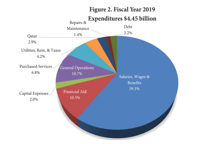 Cornell's expenditures total $4.45 billion.