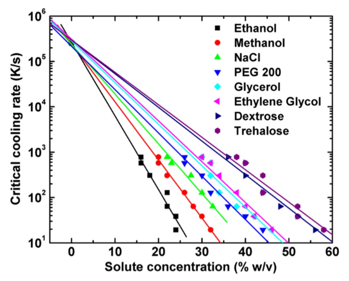 Different concentrations of solute added and subsequent rates of freezing.