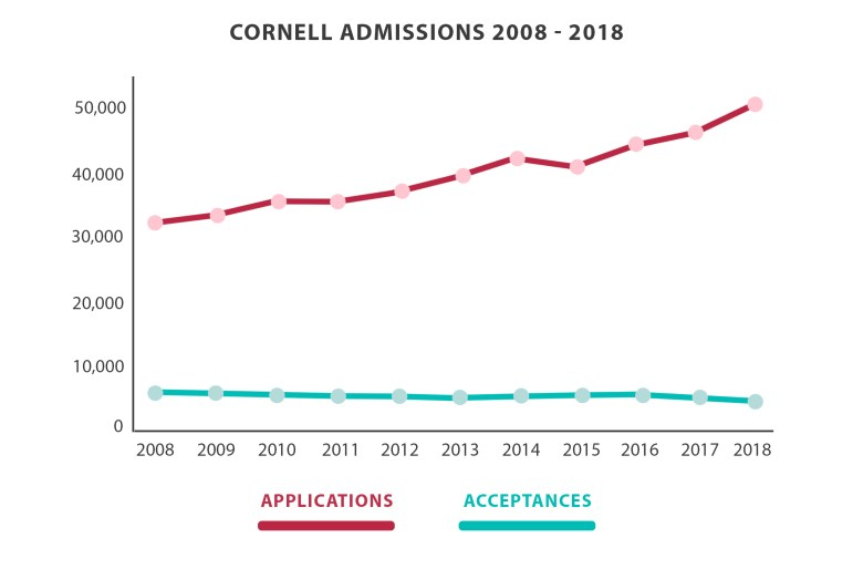 For four years in a row, Cornell's undergraduate acceptance rate has sloped downward while the number of applicants annually grows by the thousands.