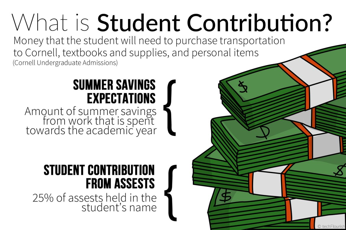 """According to the Cornell Undergraduate Admissions web page, students receiving aid are expected to make a contribution to their academic needs during the semester through the student contribution fee. Two groups are organizing a teach-in to give students a """"safe-space"""" to discuss these policies."""