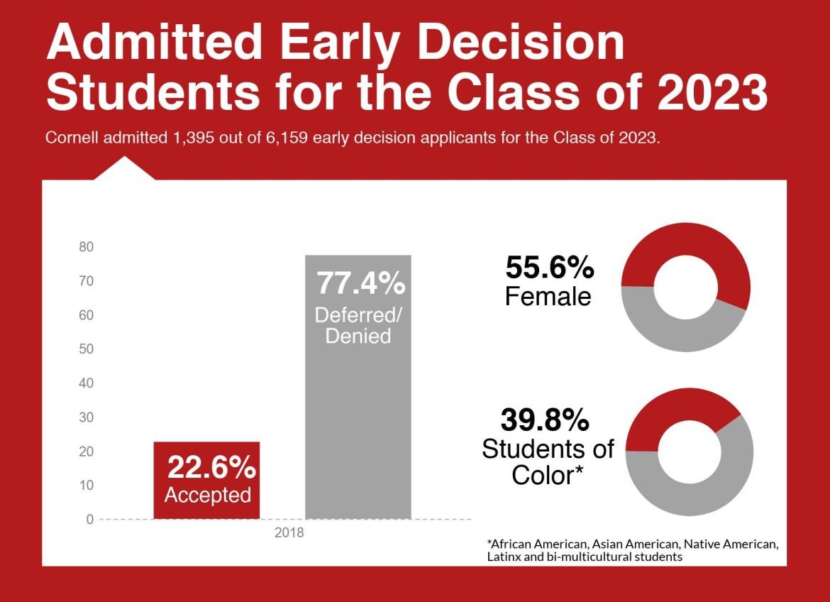 Cornell admitted 22.6 percent of its Early Decision applicants to the Class of 2023, as opposed to 24.4 percent for the Class of 2022 and 25.8 percent for the Class of 2021.