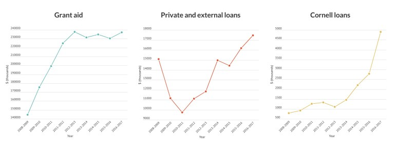 While grant aid has remained stalled at its 2012 levels, private and Cornell-isssued loans have continued to jump from previous lows.
