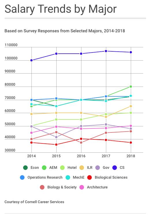 Salary_Trends