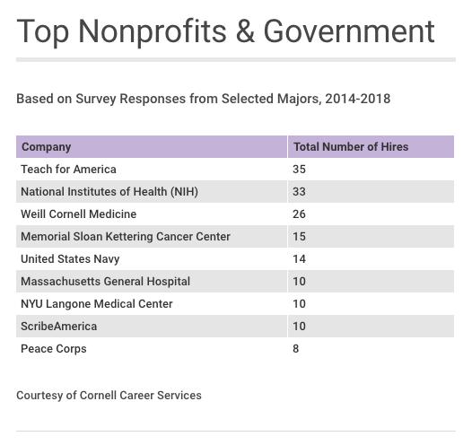 Top_Nonprofit+Gov