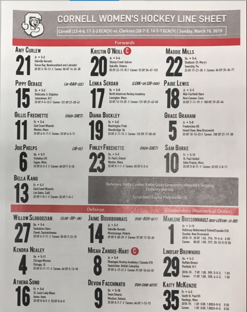Cornell's line sheet late last season included a high-powered top line of Maddie Mills, Kristin O'Neill and Amy Curlew.