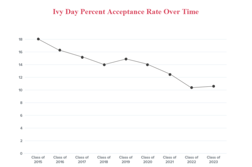 The data Cornell previously released on Ivy Day illustrates a four-year acceptance rate decline followed by a slight admit rate uptick in 2019.