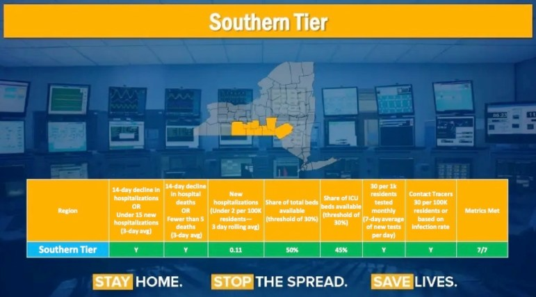 The Southern Tier region along with the Finger Lakes and Mohawk Valley met all seven of the set criteria to begin Phase One of reopening.