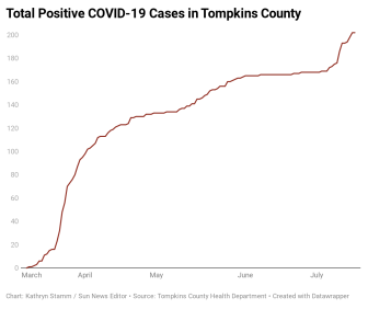 p7l4t-total-positive-covid-19-cases-in-tompkins-county