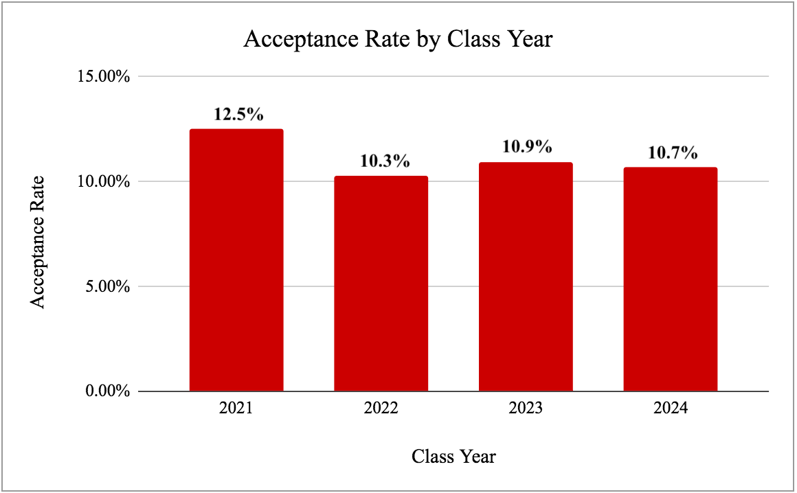 The acceptance rate for the Class of 2024 fell slightly from last year.