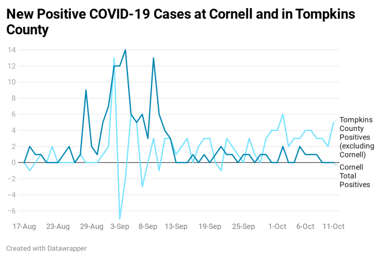 New COVID-19 cases at Cornell University and within Tompkins County, excluding Cornell. While Tompkins County's data includes Cornell's testing numbers there were days when Cornell reported more positives than the county as a whole.