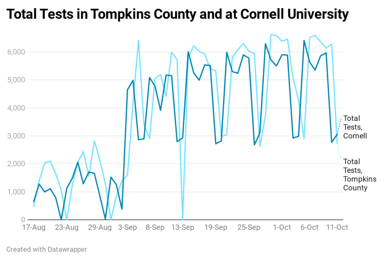 The number of COVID-19 tests at Cornell University and in Tompkins County as a whole over the course of the fall semester.