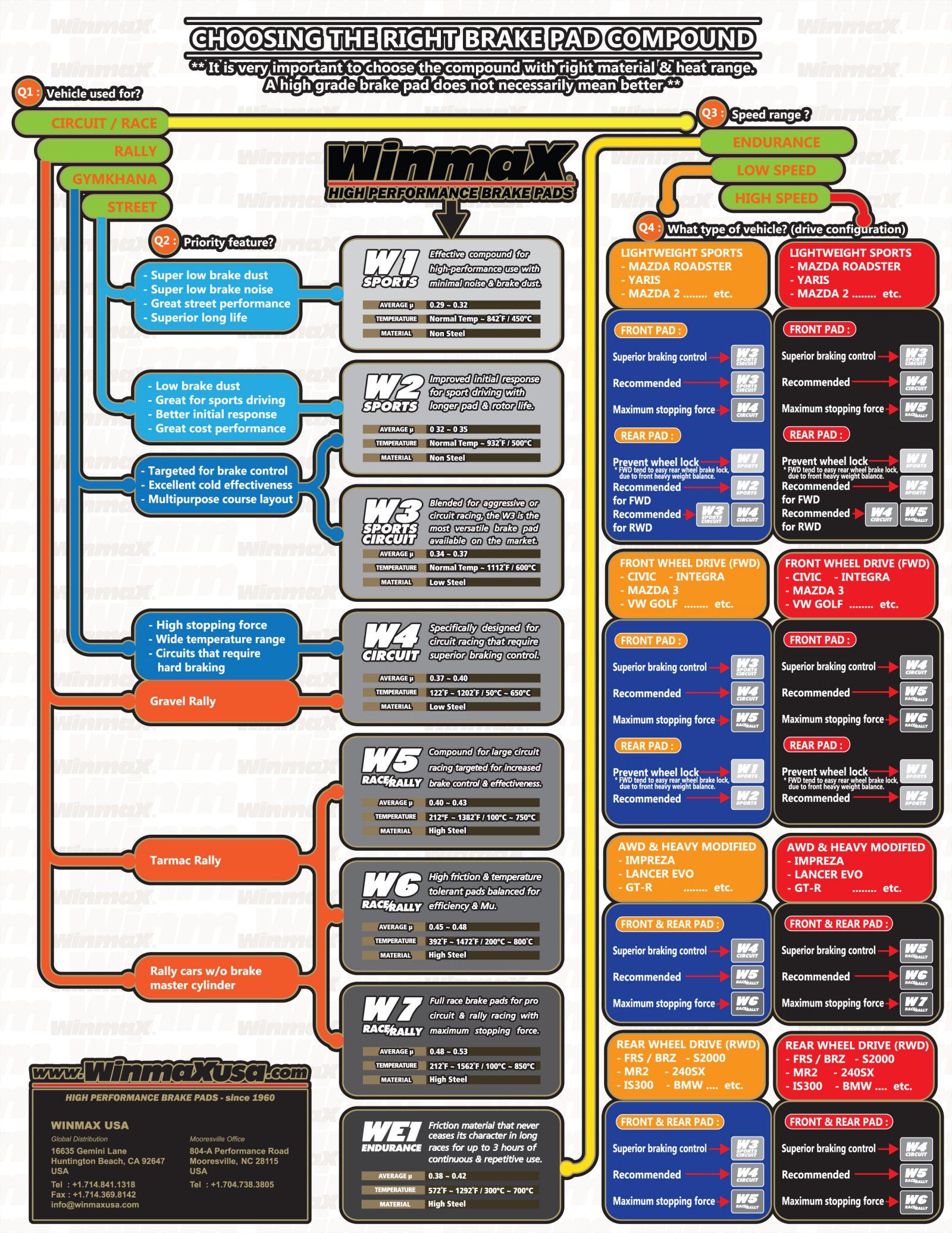 Winmax Chart