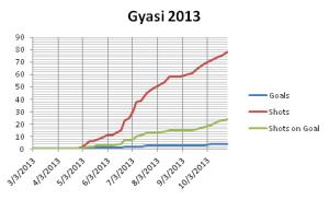 gyasi linechart