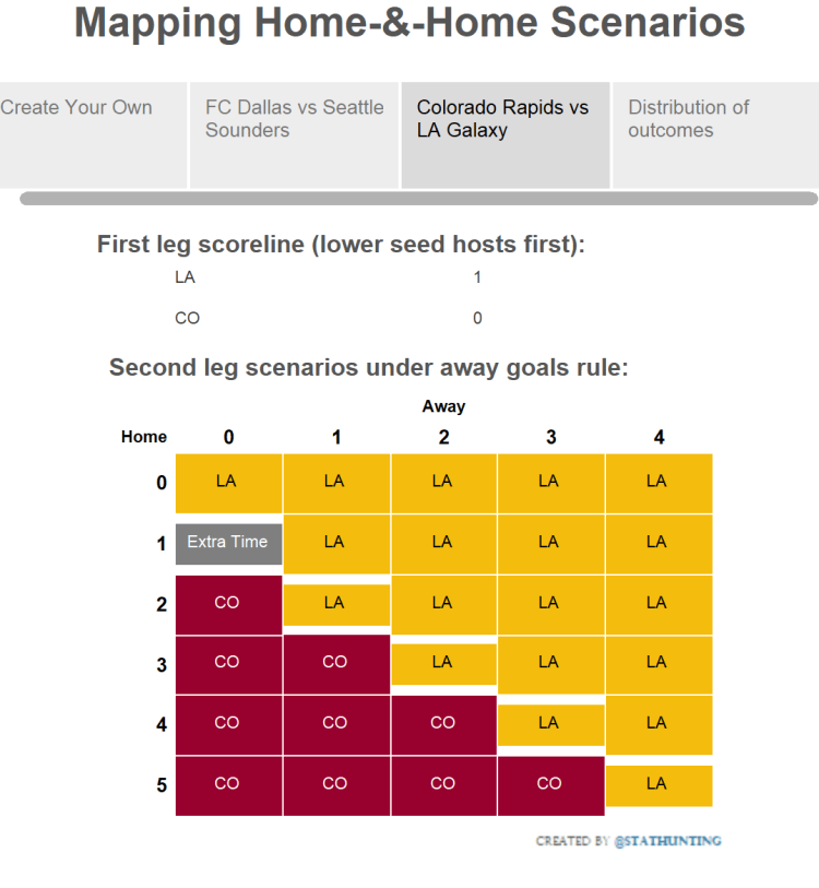 LA-COL Scenarios Via StatHunting http://www.stathunting.com/2014/11/25/create-your-own-home-home-away-goals-chart-soccer-football-mls/