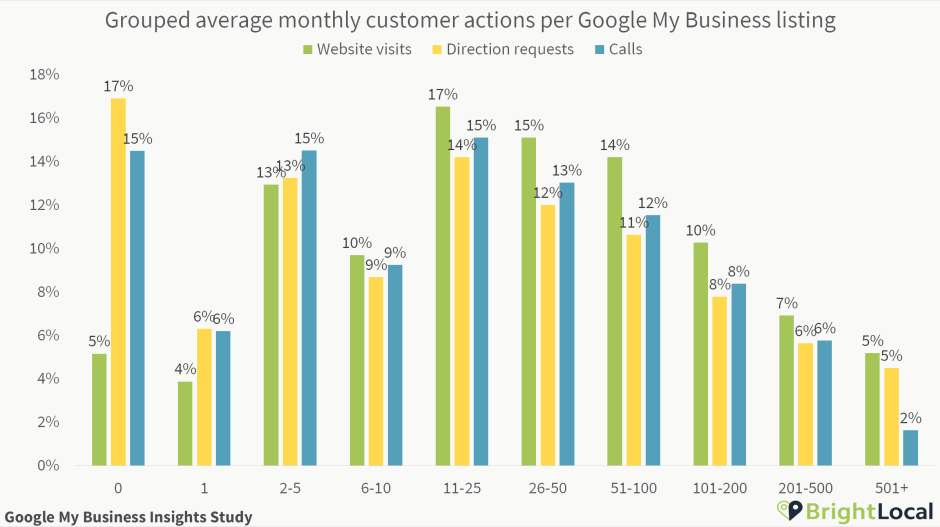 Customer actions per Google My Business listing grouped