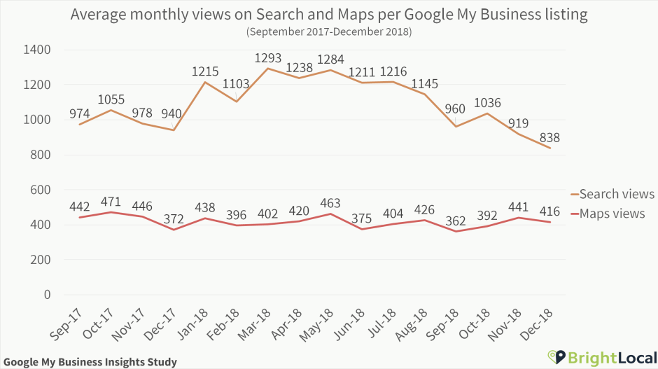 Search and Maps per Google My Business listing over time
