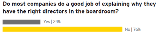 ey-most-companies-do-good-job