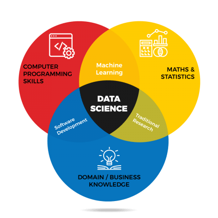 Data Science Courses in Bangalore