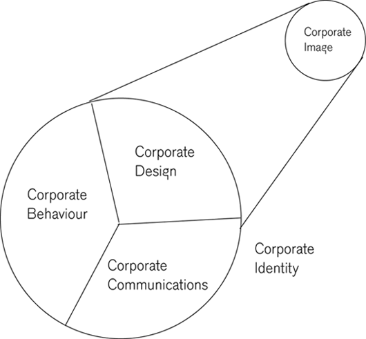 What is the conection between Corporate Identity and Corporate Image?