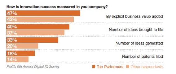 PwC Innovation Survey Figure