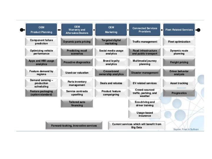 The Innovation Driven Disruption Of The Automotive Value Chain Part