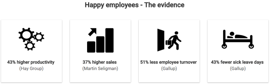 happy employees - the evidence